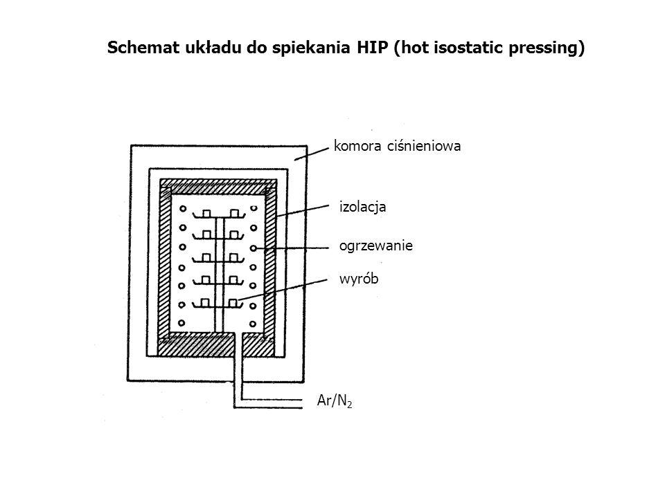Schemat układu do spiekania HIP (hot isostatic pressing) komora ciśnieniowa izolacja ogrzewanie wyrób Ar/N 2