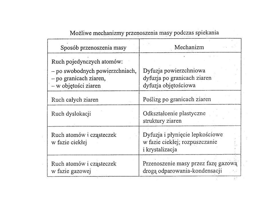Mechanizmy przenoszenia masy w toku spiekania swobodnego i pod ciśnieniem w układzie jednofazowym 1 – Dyfuzja powierzchniowa 2 – Dyfuzja objętościowa 3 – Dyfuzja po granicach ziaren 4 – Dyfuzyjne pełzanie lepkościowe 5 – Wzajemny poślizg po granicach ziaren 6 – Odkształcenie plastyczne 7 – Przenoszenie masy poprzez fazę gazową