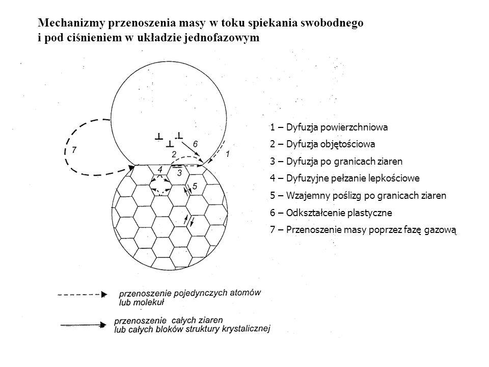 Krzywe rozkładu ziarnowego proszku i spieku w procesie rekrystalizacji jednorodnej krzywa rozkładu spieku krzywa rozkładu proszku mm