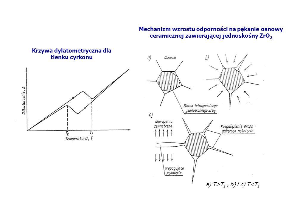 Krzywa dylatometryczna dla tlenku cyrkonu Mechanizm wzrostu odporności na pękanie osnowy ceramicznej zawierającej jednoskośny ZrO 2 a) T>T 1, b) i c)