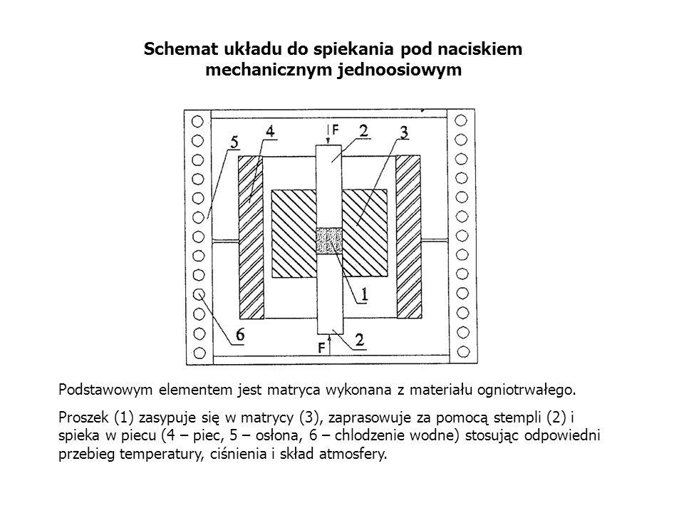 Materiały stosowane na matryce do jednoosiowego spiekania pod ciśnieniem