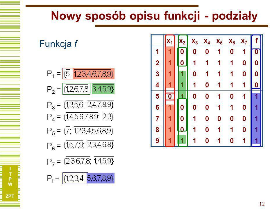 I T P W ZPT 11 Nowy sposób opisu funkcji - podziały x1x1 x2x2 x3x3 x4x4 x5x5 x6x6 x7x7 f 10001010 10111100 11011100 11101110 01001011 10001101 1010000