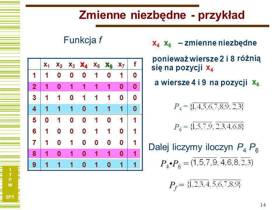 I T P W ZPT 13 Pojęcie zmiennej niezbędnej Jeżeli wektory X a oraz X b : f (X a ) f (X b ), różnią się dokładnie dla jednej zmiennej to zmienną taką n