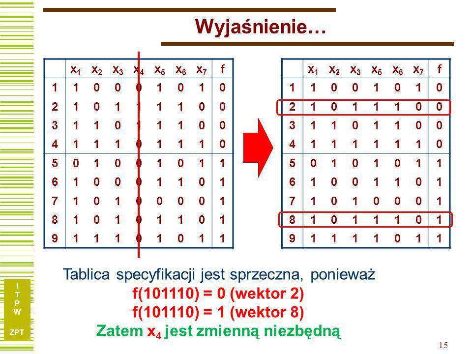 I T P W ZPT 14 x1x1 x2x2 x3x3 x4x4 x5x5 x6x6 x7x7 f 110001010 210111100 311011100 411101110 501001011 610001101 710100001 810101101 911101011 Funkcja