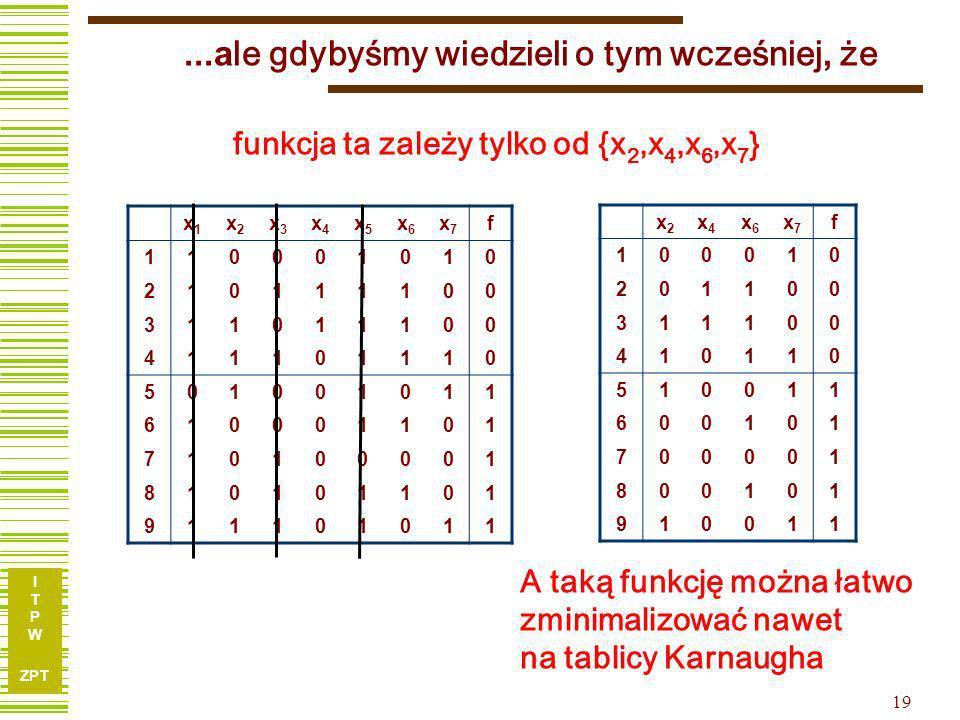 I T P W ZPT 18 Redukcja argumentów – przykład c.d. (x 1 + x 2 ) = (x 2 +x 1 )(x 2 + x 3 )(x 2 + x 7 )(x 3 + x 5 + x 7 ) = {x 2,x 3,x 4,x 6 } x 1 x 2 x