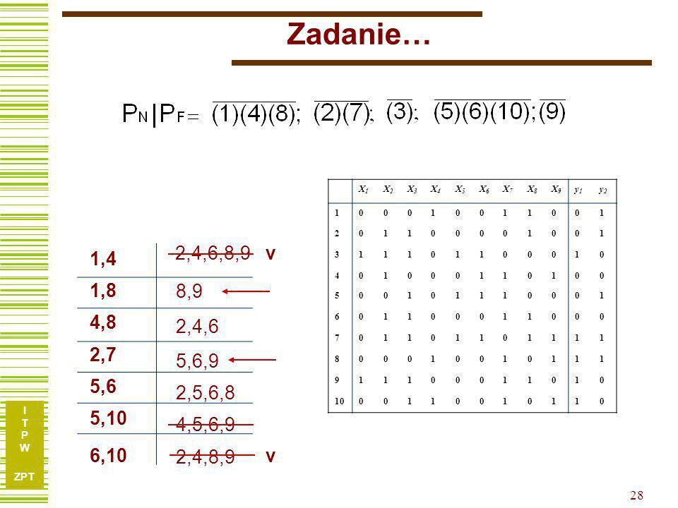 I T P W ZPT 27 Zadanie… N = {x 1,x 3,x 7 } P N =P 1 P 3 P 7 Zmienne niezbędne PNPN Podział ilorazowy: P N |P N P F P N |P N P F = Na kolosach i egzami