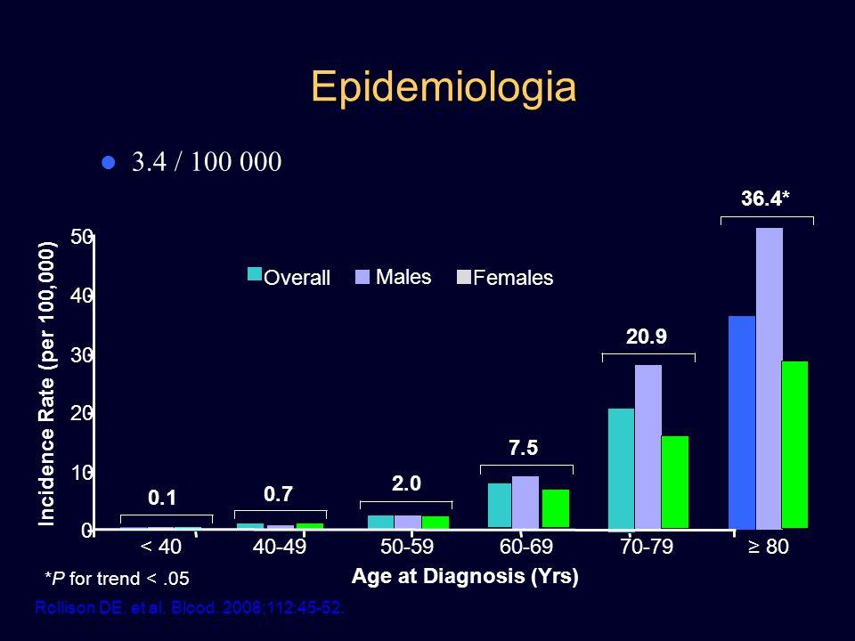 Epidemiologia 3.4 / 100 000 Incidence Rate (per 100,000) Age at Diagnosis (Yrs) *P for trend <.05 Rollison DE, et al. Blood. 2008;112:45-52. 0 10 20 3