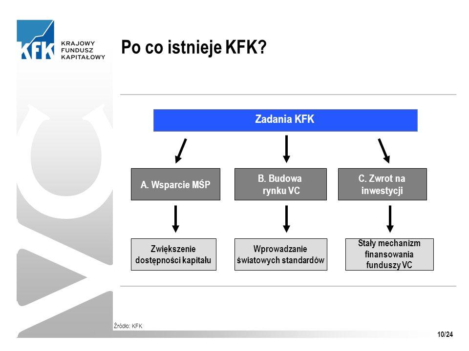 Po co istnieje KFK? VC Źródło: KFK Zadania KFK A. Wsparcie MŚP B. Budowa rynku VC C. Zwrot na inwestycji Zwiększenie dostępności kapitału Wprowadzanie