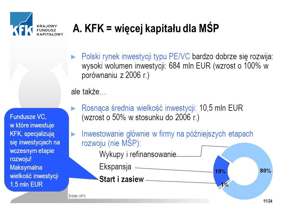 A. KFK = więcej kapitału dla MŚP VC Źródło: KFK Polski rynek inwestycji typu PE/VC bardzo dobrze się rozwija: wysoki wolumen inwestycji: 684 mln EUR (