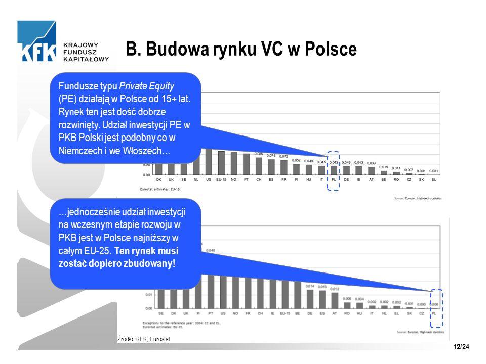B. Budowa rynku VC w Polsce VC Fundusze typu Private Equity (PE) działają w Polsce od 15+ lat. Rynek ten jest dość dobrze rozwinięty. Udział inwestycj
