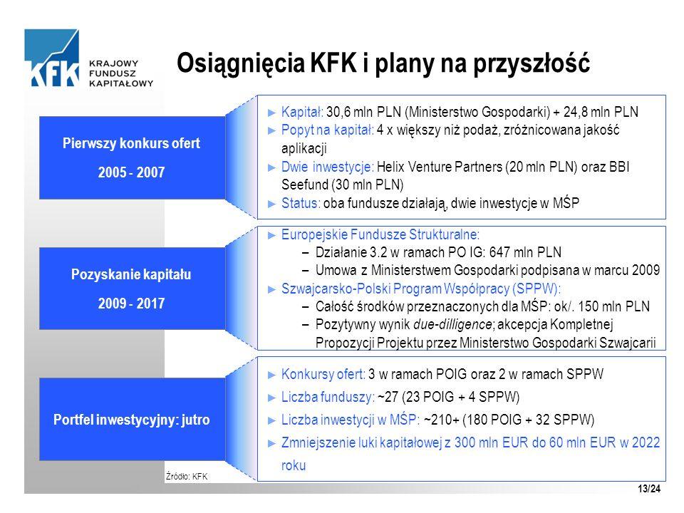 Osiągnięcia KFK i plany na przyszłość Źródło: KFK Pierwszy konkurs ofert 2005 - 2007 Kapitał: 30,6 mln PLN (Ministerstwo Gospodarki) + 24,8 mln PLN Po