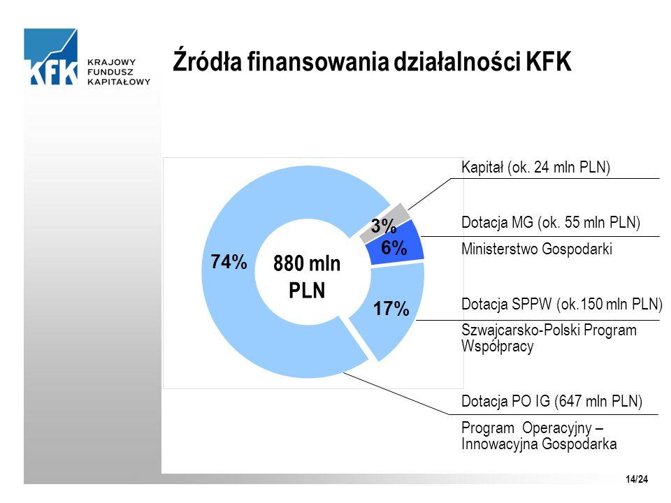 Źródła finansowania działalności KFK Kapitał (ok. 24 mln PLN) Dotacja MG (ok. 55 mln PLN) Ministerstwo Gospodarki Dotacja SPPW (ok.150 mln PLN) Szwajc