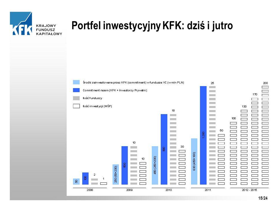 Portfel inwestycyjny KFK: dziś i jutro 15/24