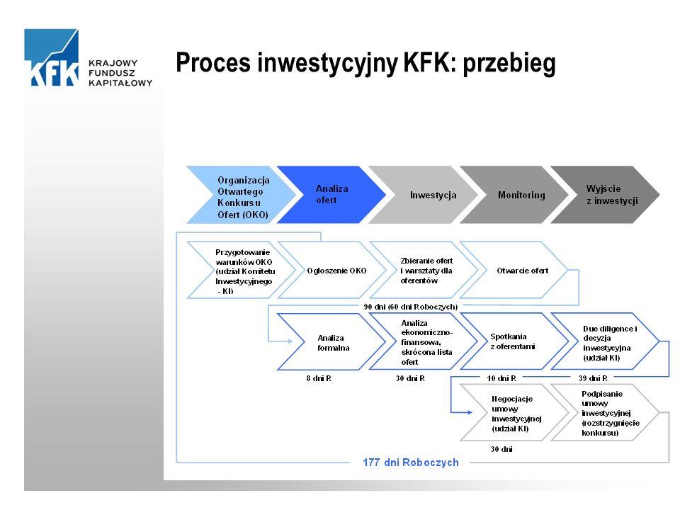 Proces inwestycyjny KFK: przebieg