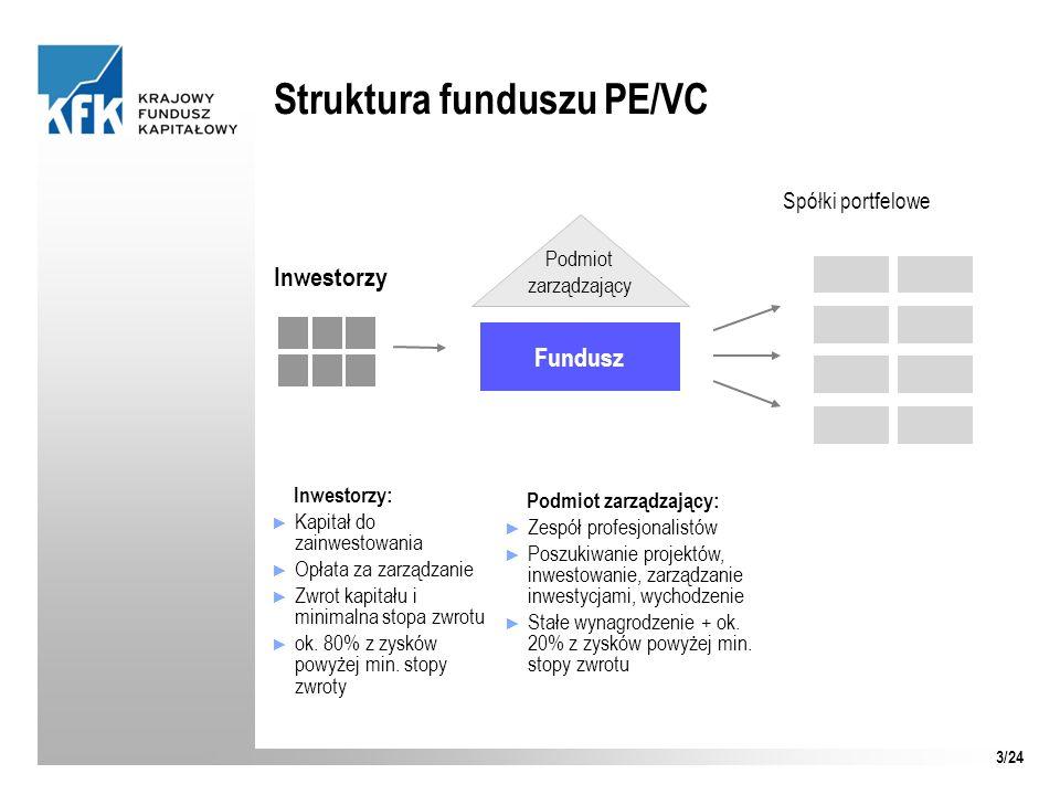 Struktura funduszu PE/VC Inwestorzy Fundusz Inwestorzy: Kapitał do zainwestowania Opłata za zarządzanie Zwrot kapitału i minimalna stopa zwrotu ok. 80