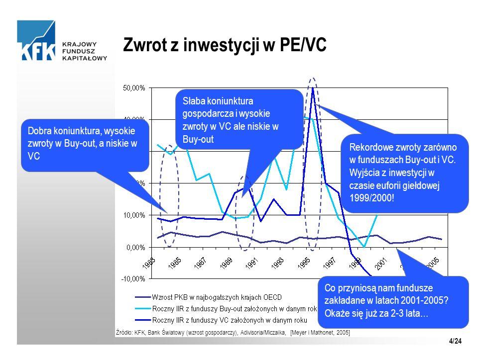 Zwrot z inwestycji w PE/VC Dobra koniunktura, wysokie zwroty w Buy-out, a niskie w VC Słaba koniunktura gospodarcza i wysokie zwroty w VC ale niskie w