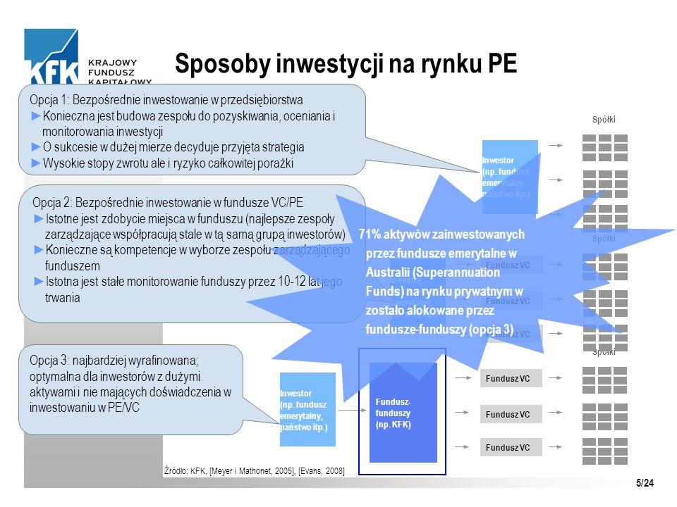 Sposoby inwestycji na rynku PE Źródło: KFK, [Meyer i Mathonet, 2005], [Evans, 2008] Fundusz VC Spółki Fundusz- funduszy (np. KFK) Inwestor (np. fundus