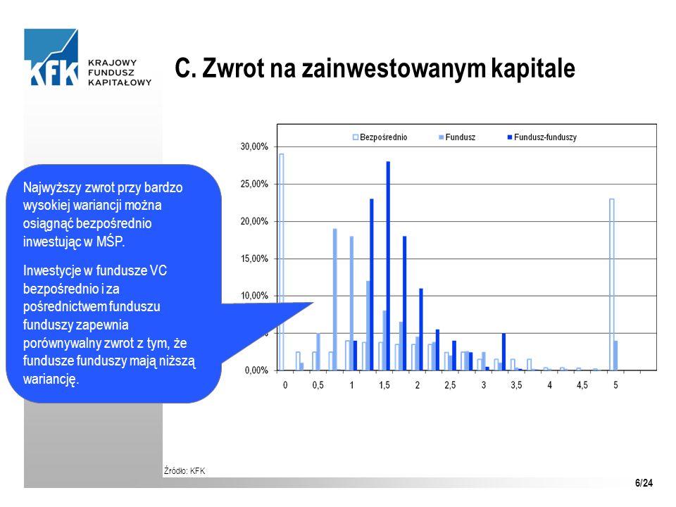 C. Zwrot na zainwestowanym kapitale Źródło: KFK Najwyższy zwrot przy bardzo wysokiej wariancji można osiągnąć bezpośrednio inwestując w MŚP. Inwestycj