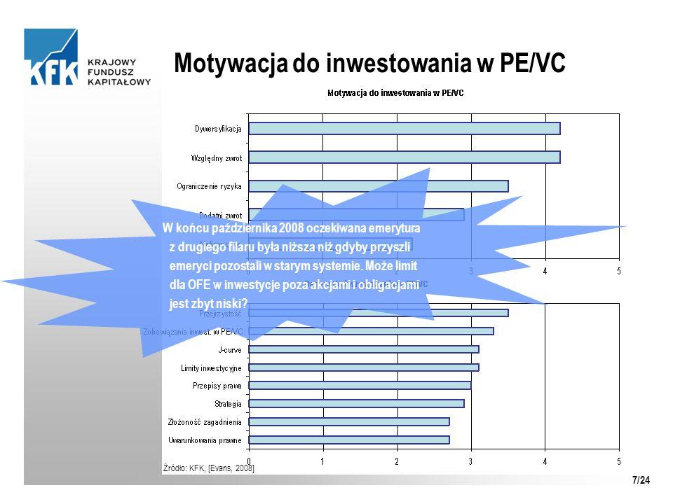 Motywacja do inwestowania w PE/VC Źródło: KFK, [Evans, 2008] W końcu października 2008 oczekiwana emerytura z drugiego filaru była niższa niż gdyby pr