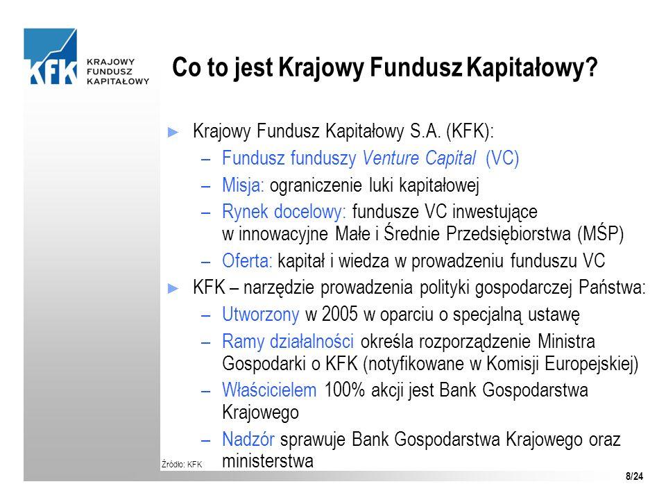 Co to jest Krajowy Fundusz Kapitałowy? Krajowy Fundusz Kapitałowy S.A. (KFK): –Fundusz funduszy Venture Capital (VC) –Misja: ograniczenie luki kapitał