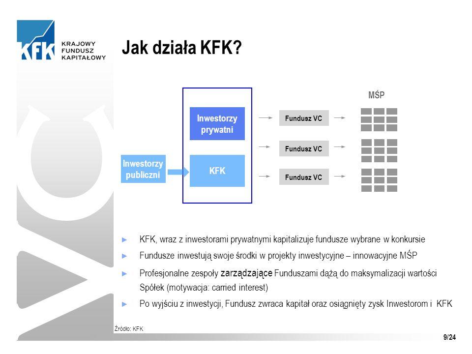 Jak działa KFK? VC Źródło: KFK KFK, wraz z inwestorami prywatnymi kapitalizuje fundusze wybrane w konkursie Fundusze inwestują swoje środki w projekty