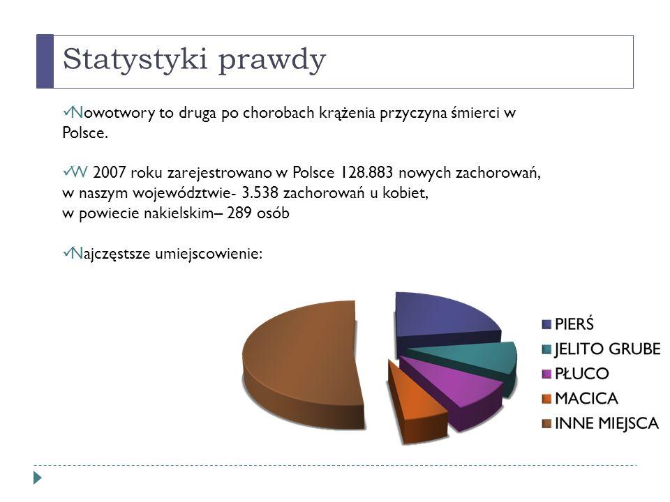 Statystyki prawdy Nowotwory to druga po chorobach krążenia przyczyna śmierci w Polsce. W 2007 roku zarejestrowano w Polsce 128.883 nowych zachorowań,