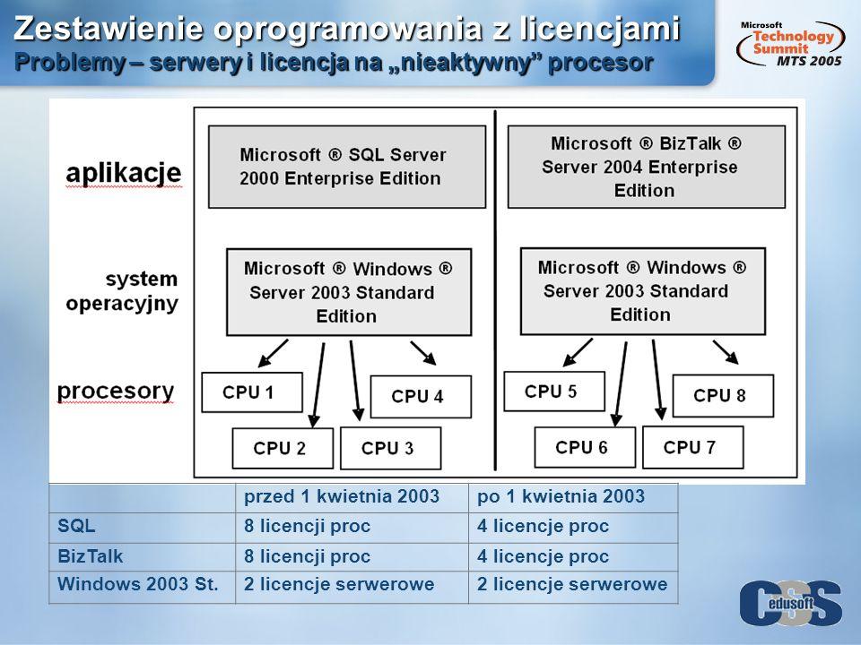 Zestawienie oprogramowania z licencjami Problemy – serwery i licencja na nieaktywny procesor przed 1 kwietnia 2003po 1 kwietnia 2003 SQL8 licencji pro