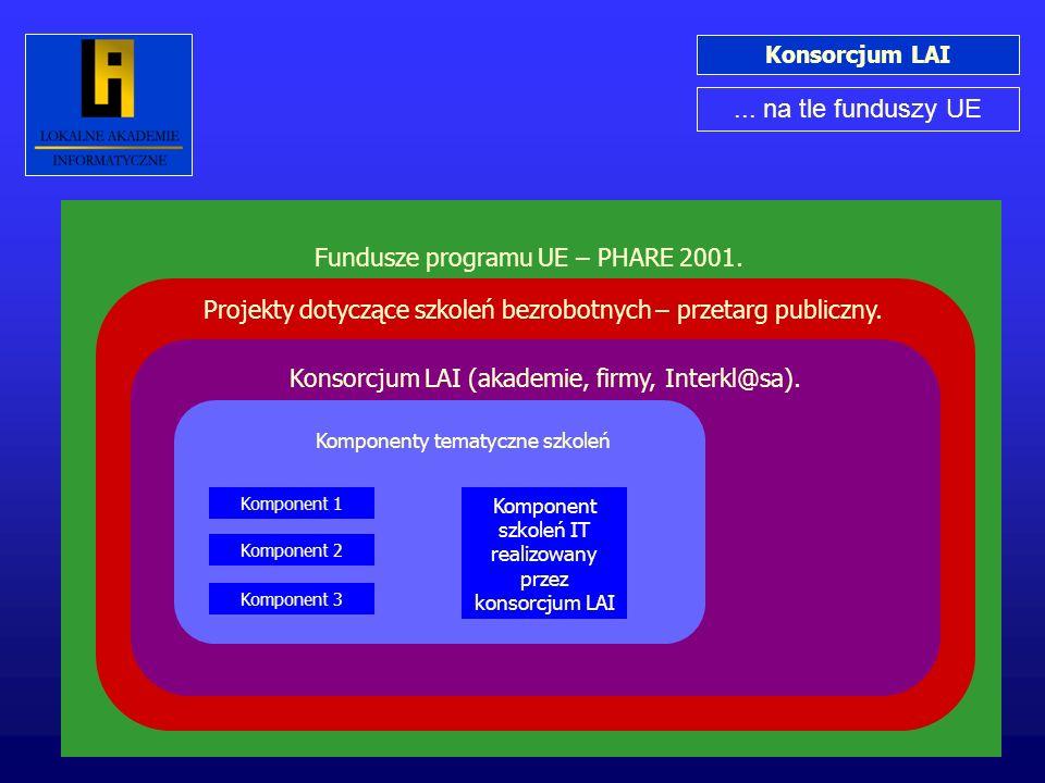 Konsorcjum LAI... na tle funduszy UE Fundusze programu UE – PHARE 2001. Projekty dotyczące szkoleń bezrobotnych – przetarg publiczny. Konsorcjum LAI (