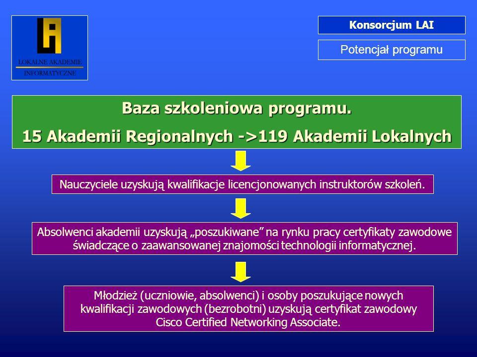 Konsorcjum LAI Potencjał programu Młodzież (uczniowie, absolwenci) i osoby poszukujące nowych kwalifikacji zawodowych (bezrobotni) uzyskują certyfikat
