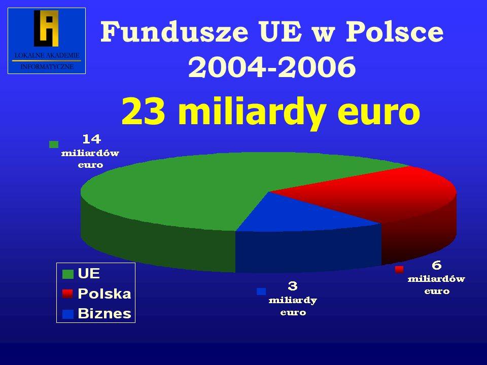 Wsparcie UE dla Polski w latach 1990-2006 w mln euro