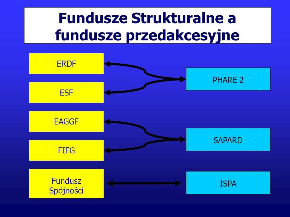 Fundusze Strukturalne a fundusze przedakcesyjne EAGGF ESF Fundusz Spójności ERDF PHARE 2 SAPARD ISPA FIFG