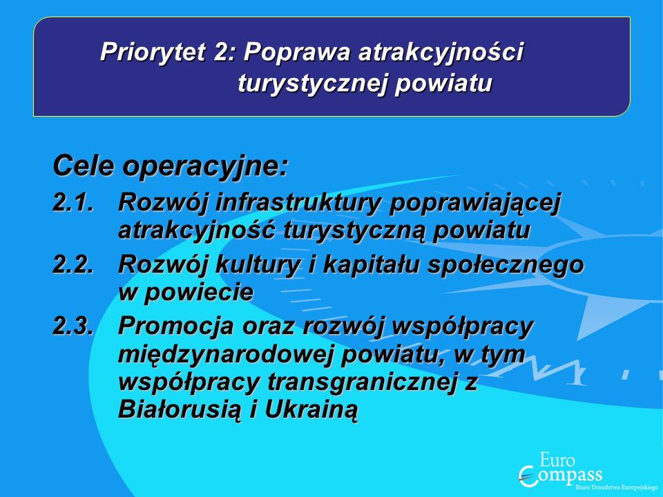 Priorytet 2: Poprawa atrakcyjności turystycznej powiatu Cele operacyjne: 2.1.Rozwój infrastruktury poprawiającej atrakcyjność turystyczną powiatu 2.2.