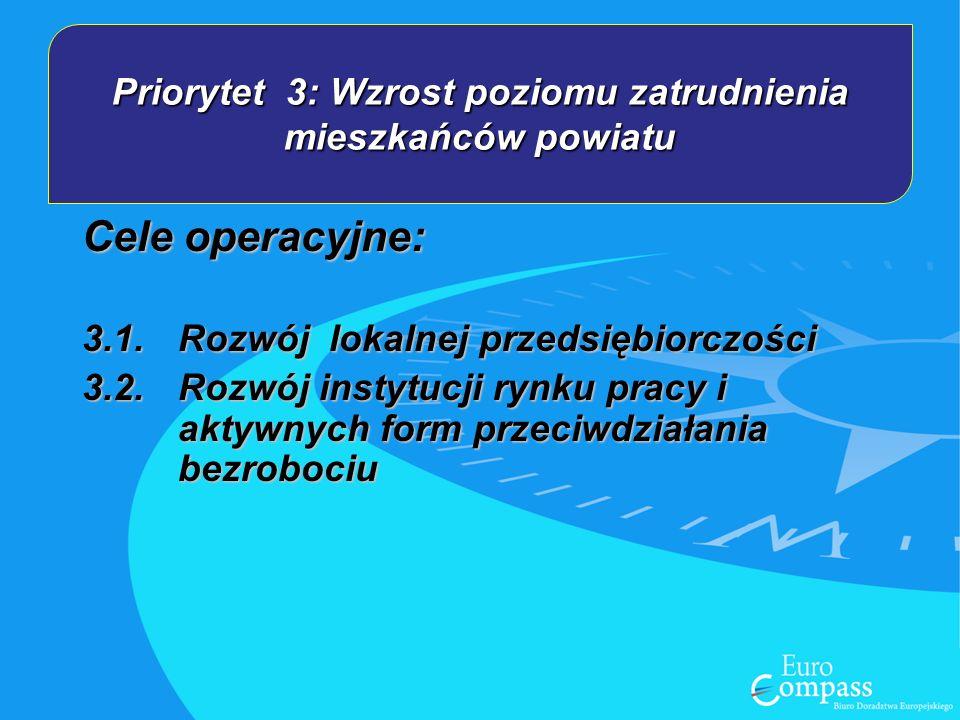 Priorytet 3: Wzrost poziomu zatrudnienia mieszkańców powiatu Cele operacyjne: 3.1.Rozwój lokalnej przedsiębiorczości 3.2.