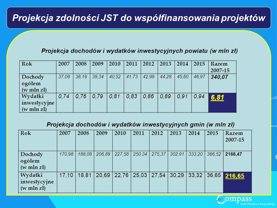 Projekcja zdolności JST do współfinansowania projektów Projekcja dochodów i wydatków inwestycyjnych powiatu (w mln zł) Rok200720082009201020112012201320142015Razem 2007-15 Dochody ogółem (w mln zł) 37,0838,1939,3440,5241,7342,9944,2845,6046,97 340,07 Wydatki inwestycyjne (w mln zł) 0,740,760,790,810,830,860,890,910,94 6,81 Projekcja dochodów i wydatków inwestycyjnych gmin (w mln zł) Rok200720082009201020112012201320142015Razem 2007-15 Dochody ogółem (w mln zł) 170,98188,08206,89227,58250,34275,37302,91333,20366,522166,47 Wydatki inwestycyjne (w mln zł) 17,1018,8120,6922,7625,0327,5430,2933,3236,65 216,65