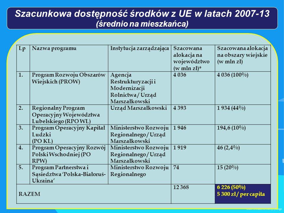 Szacunkowa dostępność środków z UE w latach 2007-13 (średnio na mieszkańca) LpNazwa programuInstytucja zarządzającaSzacowana alokacja na województwo (w mln zł)* Szacowana alokacja na obszary wiejskie (w mln zł) 1.Program Rozwoju Obszarów Wiejskich (PROW) Agencja Restrukturyzacji i Modernizacji Rolnictwa / Urząd Marszałkowski 4 0364 036 (100%) 2.Regionalny Program Operacyjny Województwa Lubelskiego (RPO WL) Urząd Marszałkowski4 3931 934 (44%) 3.Program Operacyjny Kapitał Ludzki (PO KL) Ministerstwo Rozwoju Regionalnego / Urząd Marszałkowski 1 946194,6 (10%) 4.Program Operacyjny Rozwój Polski Wschodniej (PO RPW) Ministerstwo Rozwoju Regionalnego / Urząd Marszałkowski 1 91946 (2,4%) 5.Program Partnerstwa i Sąsiedztwa Polska-Białoruś- Ukraina Ministerstwo Rozwoju Regionalnego 7415 (20%) RAZEM 12 3686 226 (50%) 5 300 zł / per capita