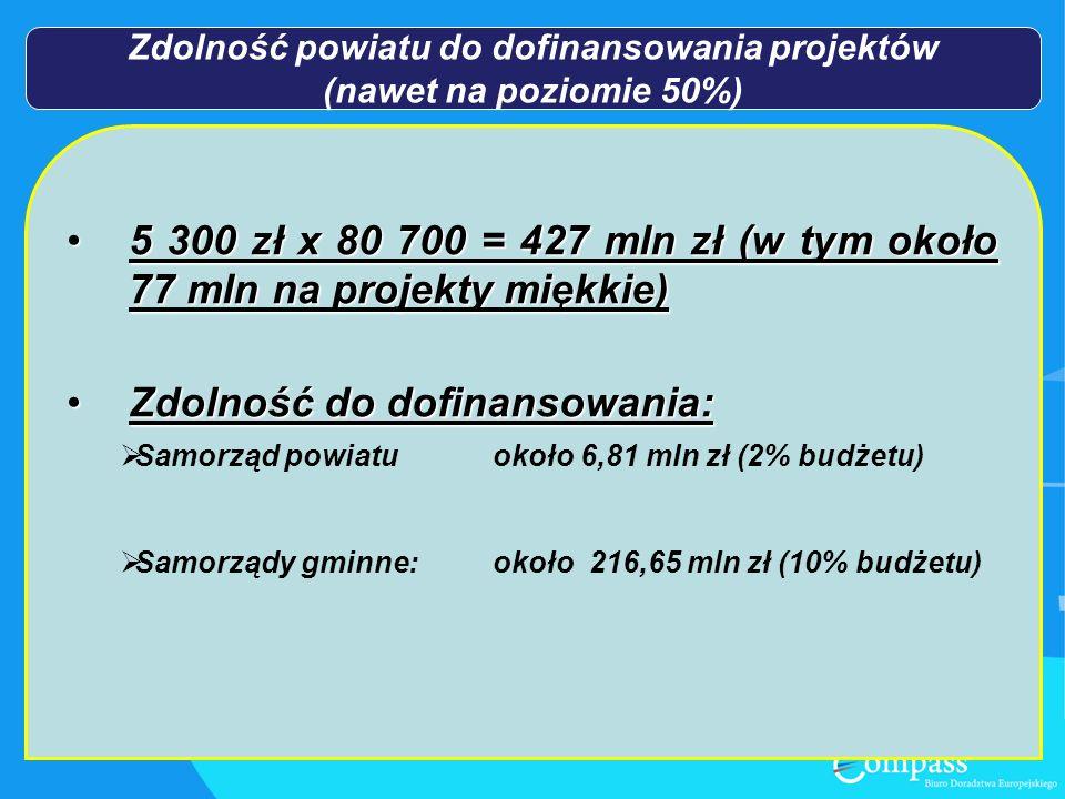 Zdolność powiatu do dofinansowania projektów (nawet na poziomie 50%) 5 300 zł x 80 700 = 427 mln zł (w tym około 77 mln na projekty miękkie)5 300 zł x 80 700 = 427 mln zł (w tym około 77 mln na projekty miękkie) Zdolność do dofinansowania:Zdolność do dofinansowania: Samorząd powiatuokoło 6,81 mln zł (2% budżetu) Samorządy gminne:około 216,65 mln zł (10% budżetu)