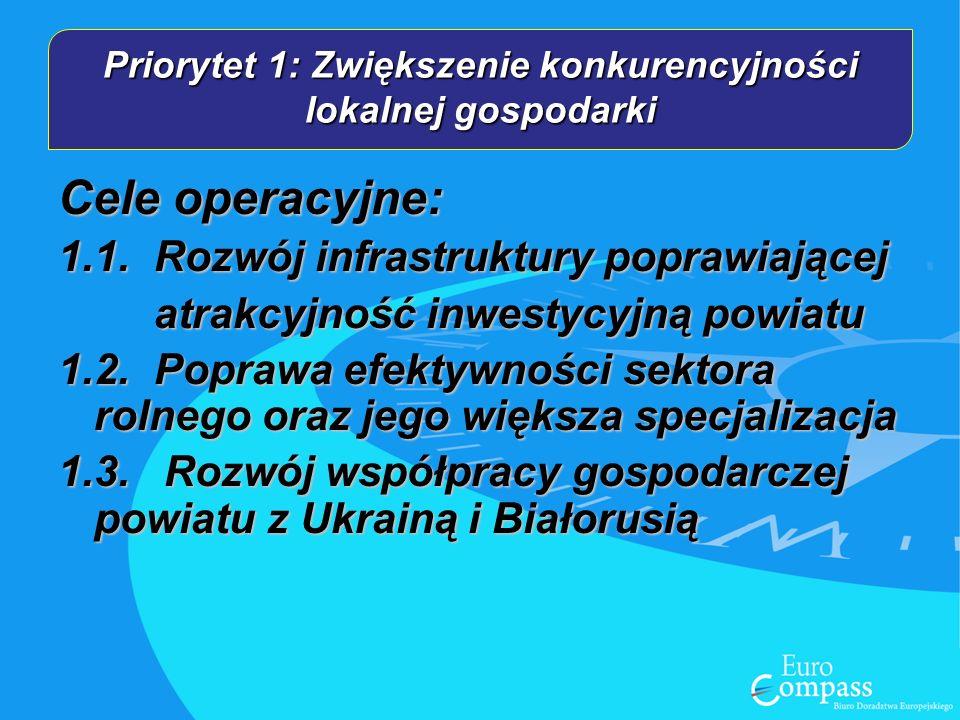 Cele operacyjne: 1.1.Rozwój infrastruktury poprawiającej atrakcyjność inwestycyjną powiatu 1.2.Poprawa efektywności sektora rolnego oraz jego większa specjalizacja 1.3.