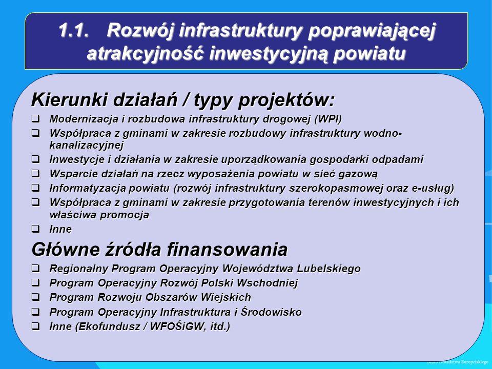 1.1.Rozwój infrastruktury poprawiającej atrakcyjność inwestycyjną powiatu Kierunki działań / typy projektów: Modernizacja i rozbudowa infrastruktury drogowej (WPI) Modernizacja i rozbudowa infrastruktury drogowej (WPI) Współpraca z gminami w zakresie rozbudowy infrastruktury wodno- kanalizacyjnej Współpraca z gminami w zakresie rozbudowy infrastruktury wodno- kanalizacyjnej Inwestycje i działania w zakresie uporządkowania gospodarki odpadami Inwestycje i działania w zakresie uporządkowania gospodarki odpadami Wsparcie działań na rzecz wyposażenia powiatu w sieć gazową Wsparcie działań na rzecz wyposażenia powiatu w sieć gazową Informatyzacja powiatu (rozwój infrastruktury szerokopasmowej oraz e-usług) Informatyzacja powiatu (rozwój infrastruktury szerokopasmowej oraz e-usług) Współpraca z gminami w zakresie przygotowania terenów inwestycyjnych i ich właściwa promocja Współpraca z gminami w zakresie przygotowania terenów inwestycyjnych i ich właściwa promocja Inne Inne Główne źródła finansowania Regionalny Program Operacyjny Województwa Lubelskiego Regionalny Program Operacyjny Województwa Lubelskiego Program Operacyjny Rozwój Polski Wschodniej Program Operacyjny Rozwój Polski Wschodniej Program Rozwoju Obszarów Wiejskich Program Rozwoju Obszarów Wiejskich Program Operacyjny Infrastruktura i Środowisko Program Operacyjny Infrastruktura i Środowisko Inne (Ekofundusz / WFOŚiGW, itd.) Inne (Ekofundusz / WFOŚiGW, itd.)