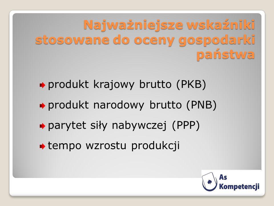 Najważniejsze wskaźniki stosowane do oceny gospodarki państwa produkt krajowy brutto (PKB) produkt narodowy brutto (PNB) parytet siły nabywczej (PPP) tempo wzrostu produkcji