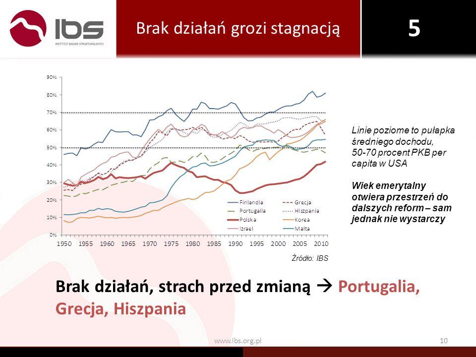 www.ibs.org.pl10 Brak działań grozi stagnacją Brak działań, strach przed zmianą Portugalia, Grecja, Hiszpania Linie poziome to pułapka średniego docho
