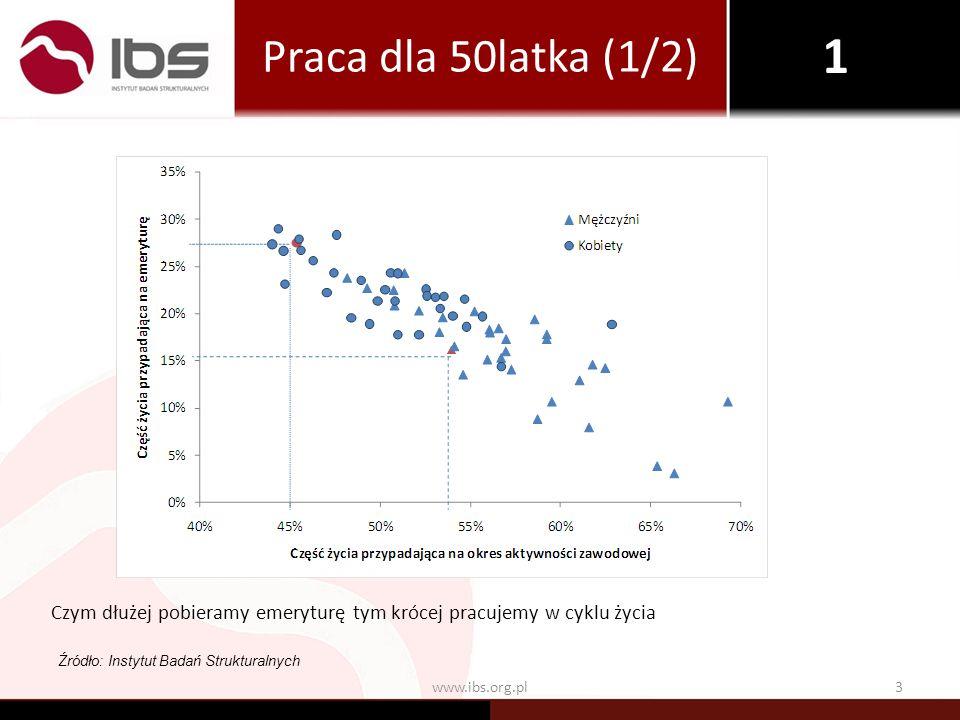 3www.ibs.org.pl Czym dłużej pobieramy emeryturę tym krócej pracujemy w cyklu życia Źródło: Instytut Badań Strukturalnych Praca dla 50latka (1/2) 1