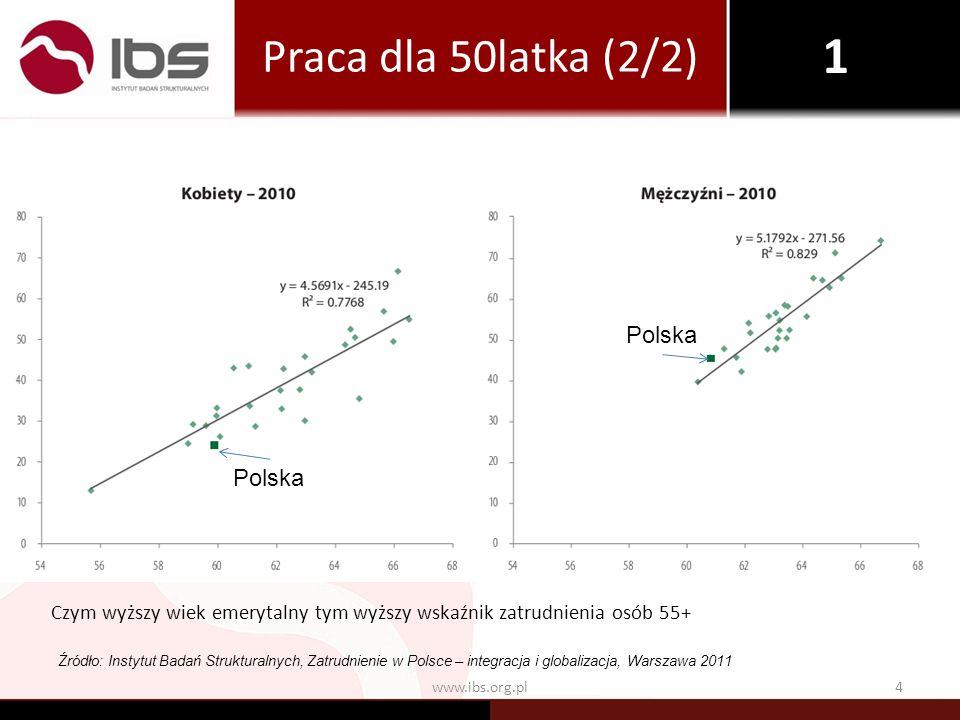 4www.ibs.org.pl Czym wyższy wiek emerytalny tym wyższy wskaźnik zatrudnienia osób 55+ Źródło: Instytut Badań Strukturalnych, Zatrudnienie w Polsce – i