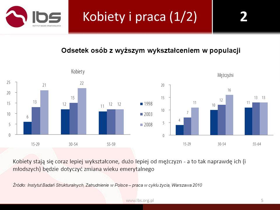 6www.ibs.org.pl Kobiety z wyższym wykształceniem nawet w czasie wcześniejszych emerytur pracowały dwa razy częściej niż cała populacja Zagrożenie bezrobociem najstarszych grup wiekowych jest niższe niż ogółu populacji, najlepszymi działaniami osłonowymi są te, które poprawiają sytuację wszystkich grup bezrobotnych Źródło: Instytut Badań Strukturalnych, Zatrudnienie w Polsce – praca w cyklu życia, Warszawa 2010 Kobiety i praca (2/2) Odsetek osób z wyższym wykształceniem wśród pracujących 2