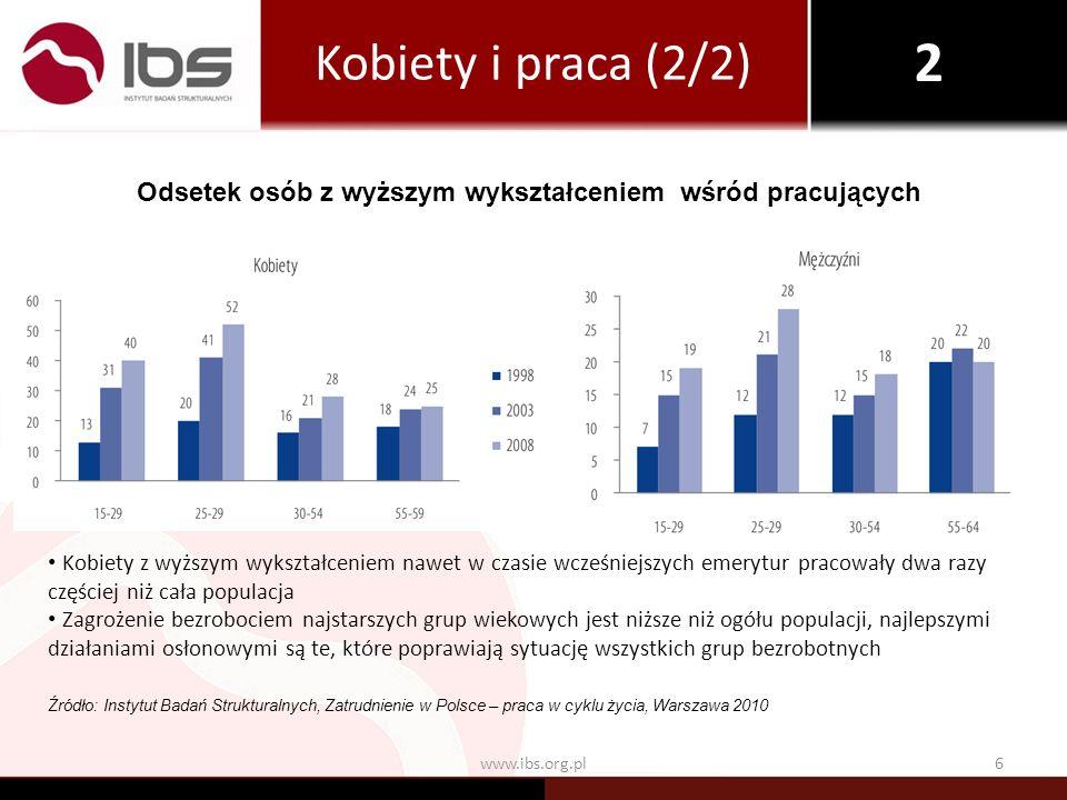 6www.ibs.org.pl Kobiety z wyższym wykształceniem nawet w czasie wcześniejszych emerytur pracowały dwa razy częściej niż cała populacja Zagrożenie bezr