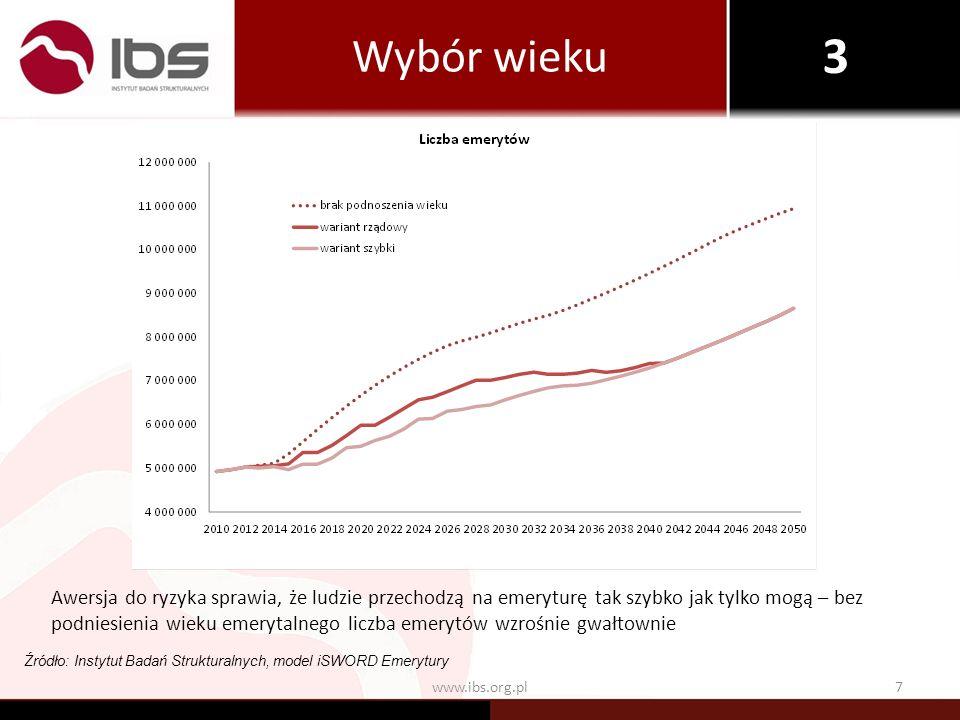 7www.ibs.org.pl Wybór wieku Źródło: Instytut Badań Strukturalnych, model iSWORD Emerytury Awersja do ryzyka sprawia, że ludzie przechodzą na emeryturę