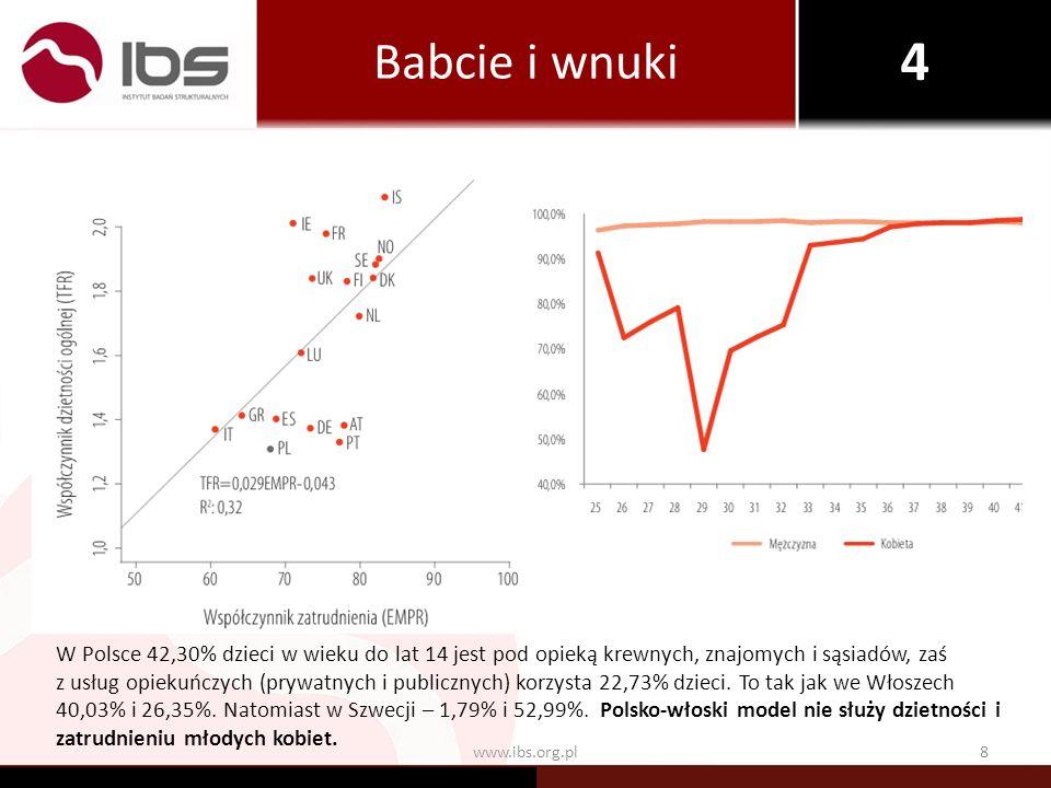 9www.ibs.org.pl Czy można liczyć na państwo.