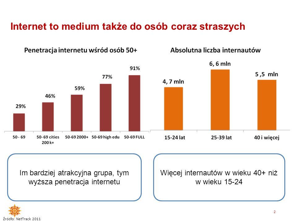 1 Internet w Polsce to medium masowe Źródło: NetTrack A15- 70 A 16-49 A 15-24 56% PENTRACJA INTERNETU 74% 89%