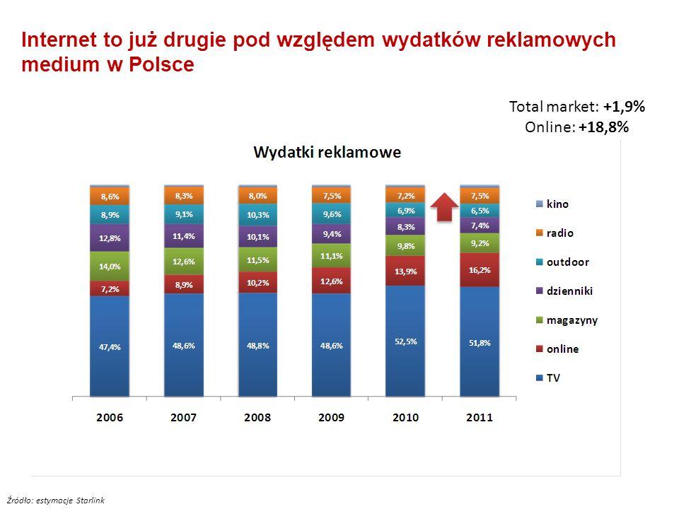 2 Internet to medium także do osób coraz straszych Źródło: NetTrack 2011 Im bardziej atrakcyjna grupa, tym wyższa penetracja internetu Więcej internau