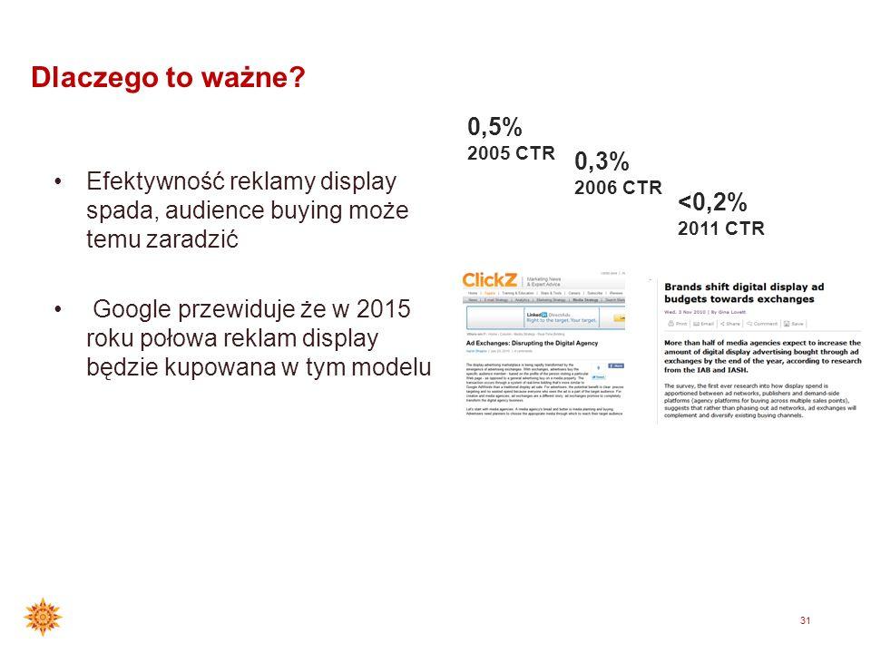 30 Rezultat: platforma adexchange Miejsce które łączy zapotrzebowanie rynku z inventory mediów Witryna 2 Witryna 1 Witryna 3 Agencja Klient dostępne p