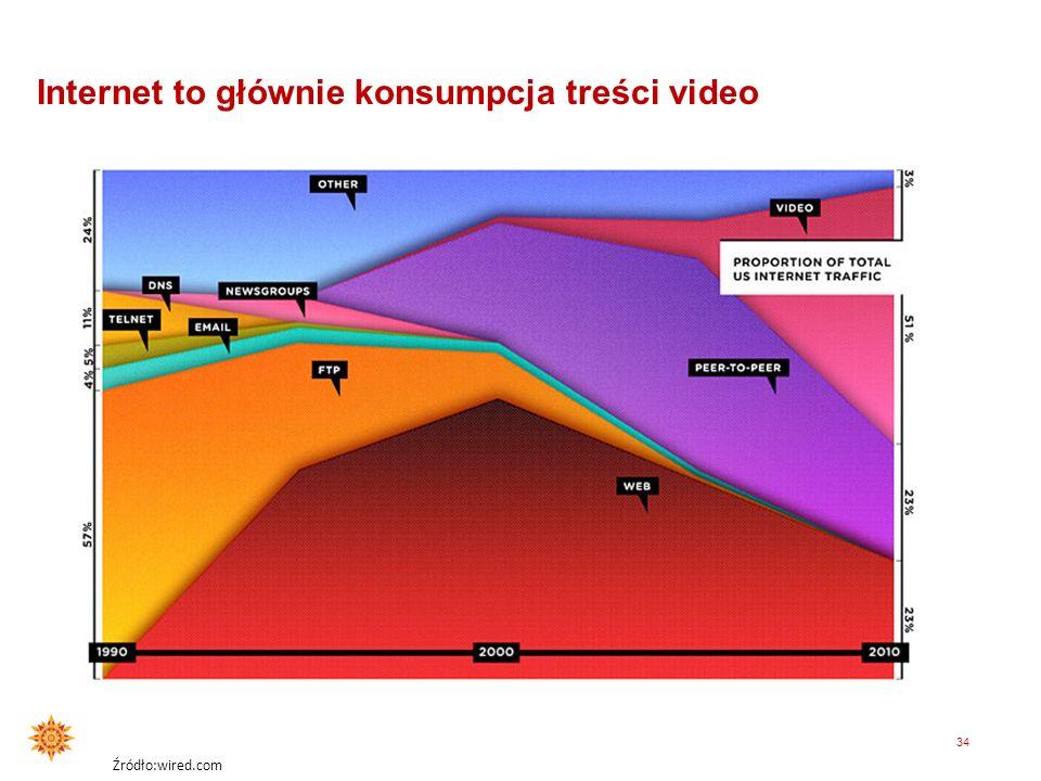 33 Display – nowe trendy Źródło : IAB AdEx, 2011